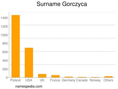 Surname Gorczyca
