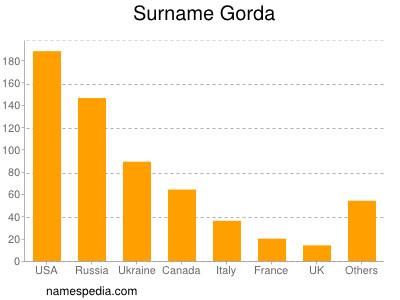 Surname Gorda