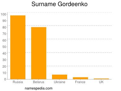 Surname Gordeenko