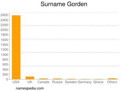 Surname Gorden