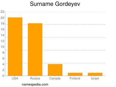 Surname Gordeyev