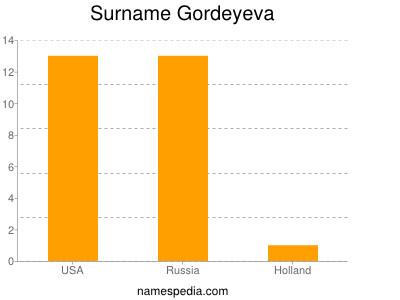 Surname Gordeyeva