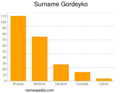 Surname Gordeyko