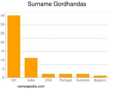 Surname Gordhandas