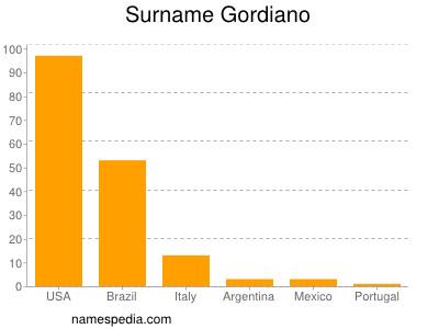 Surname Gordiano