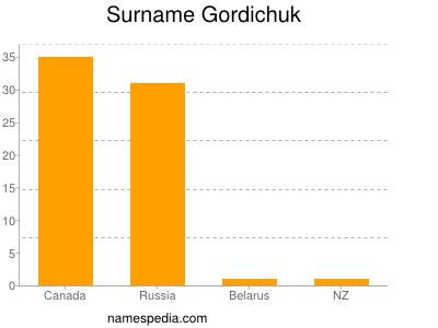 Surname Gordichuk