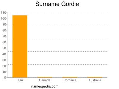 Surname Gordie