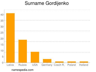 Surname Gordijenko
