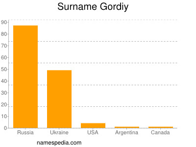 Surname Gordiy