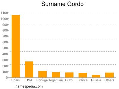 Surname Gordo