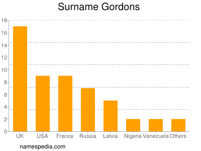 Surname Gordons