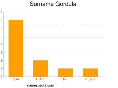 Surname Gordula
