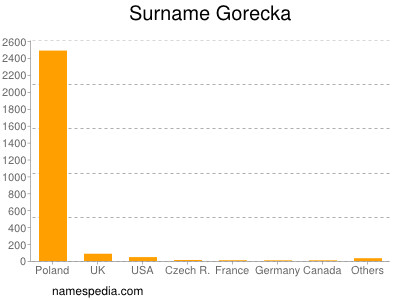Surname Gorecka