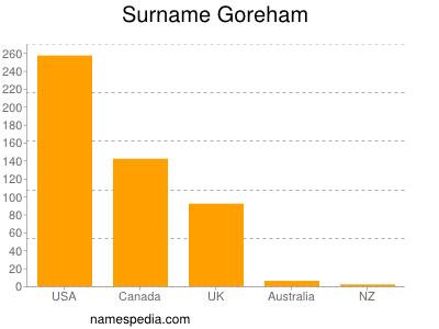 Surname Goreham