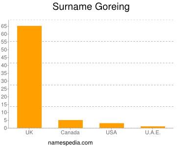 Surname Goreing