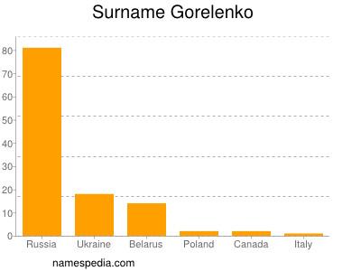 Surname Gorelenko