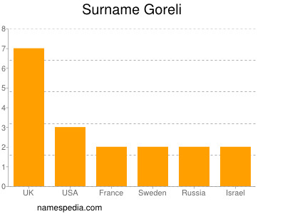 Surname Goreli