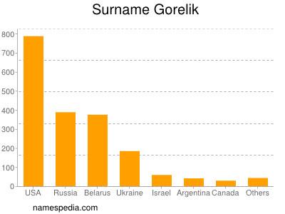 Surname Gorelik