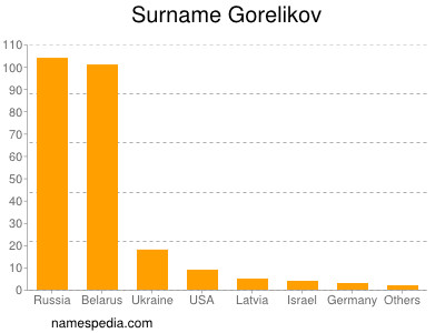 Surname Gorelikov