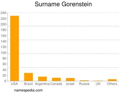 Surname Gorenstein