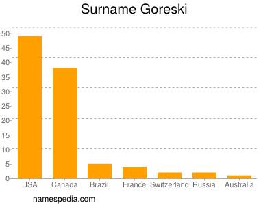 Surname Goreski