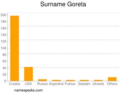 Surname Goreta
