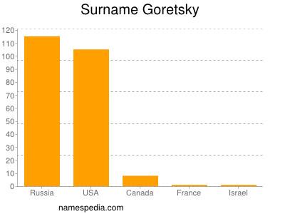 Surname Goretsky