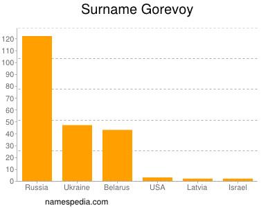 Surname Gorevoy