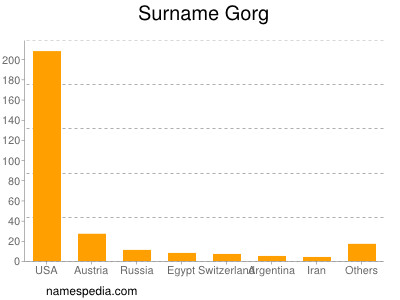 Surname Gorg