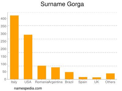 Surname Gorga