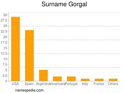 Surname Gorgal