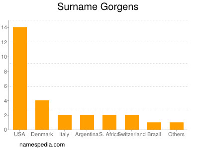 Surname Gorgens