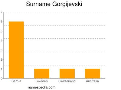 Surname Gorgijevski