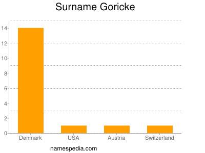 Surname Goricke