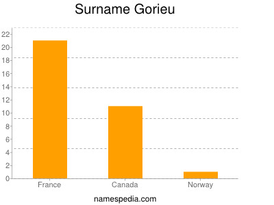 Surname Gorieu