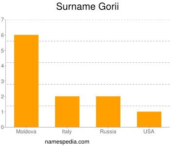 Surname Gorii