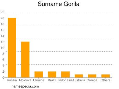 Surname Gorila