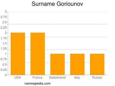 Surname Goriounov
