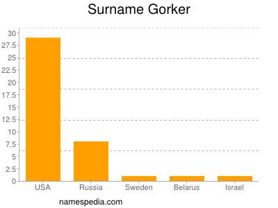 Surname Gorker