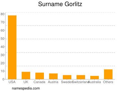 Surname Gorlitz