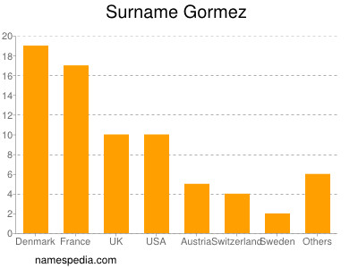 Surname Gormez
