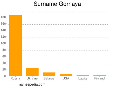 Surname Gornaya
