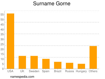 Surname Gorne
