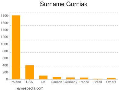 Surname Gorniak