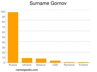 Surname Gornov