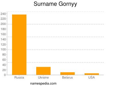 Surname Gornyy
