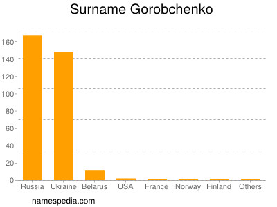 Surname Gorobchenko
