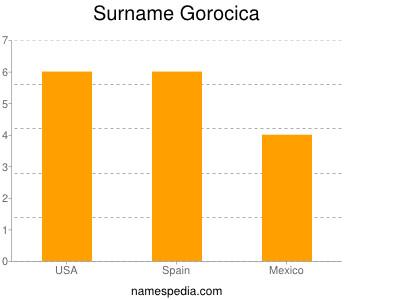 Surname Gorocica