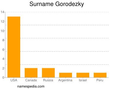 Surname Gorodezky
