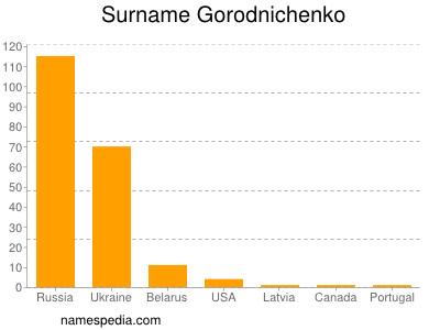 Surname Gorodnichenko